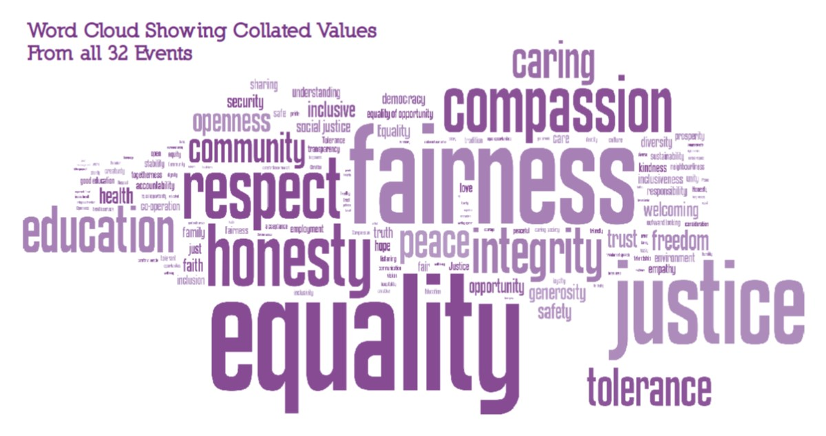 Our Vision Wordcloud